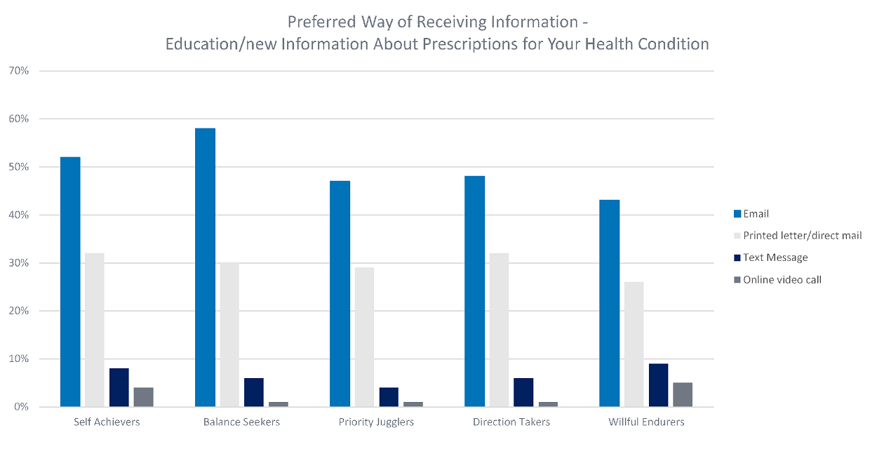 Preferred Way of Receiving Information About Prescriptions for Your Health Condition