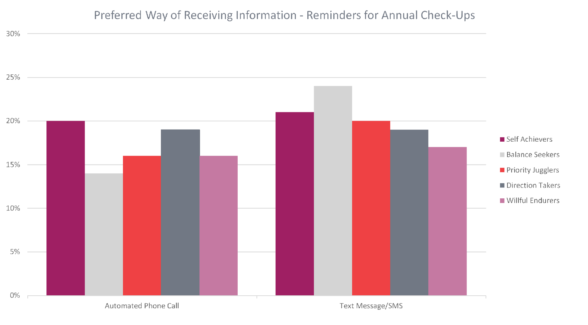 Preferred Way of Receiving Information - Reminders for Annual Check-Ups