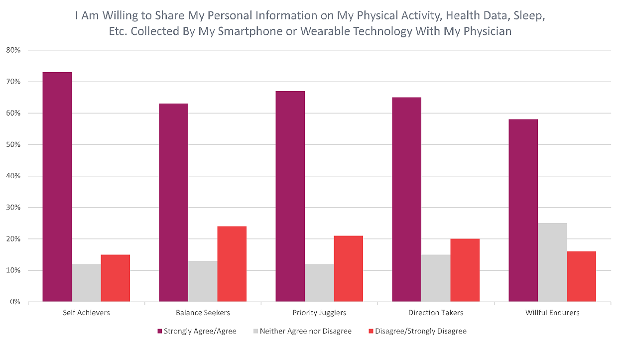 I am willing to share my personal information on my physical activity, health data, sleep, etc. collected by my smartphone or wearables technology with my physician
