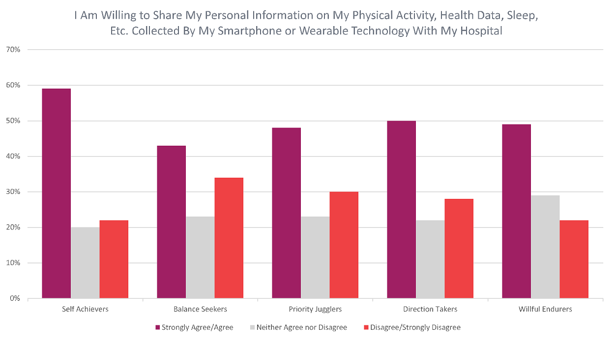 I am willing to share my personal information on my physical activity, health data, sleep, etc. collected by my smartphone or wearable technology with my hospital
